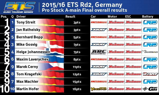 ETS15Rd2PSAOverall