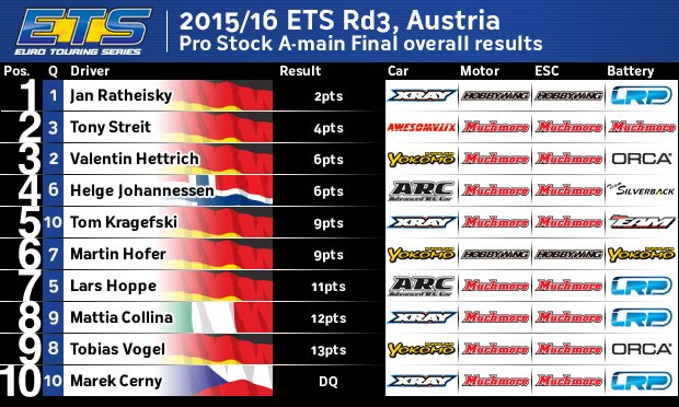 ETS1516Rd3PSAOverall